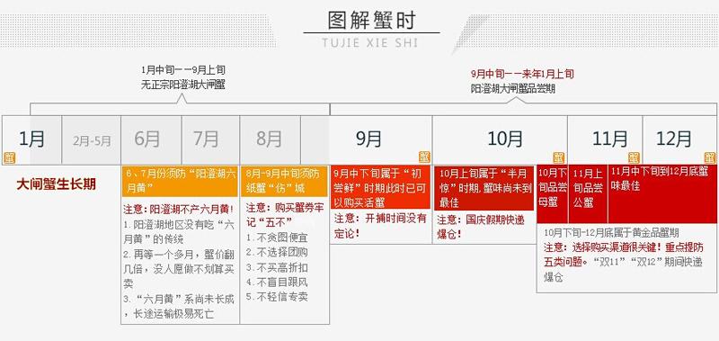 大闸蟹养殖时间表